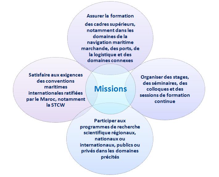 Isem_Missions